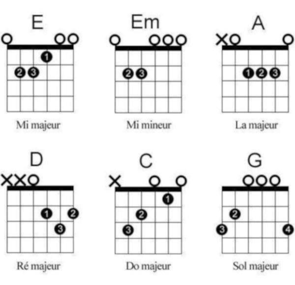 Cours de guitare acoustique privé pour débutants